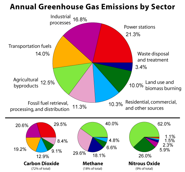 Greenhouse Gas by Sector.